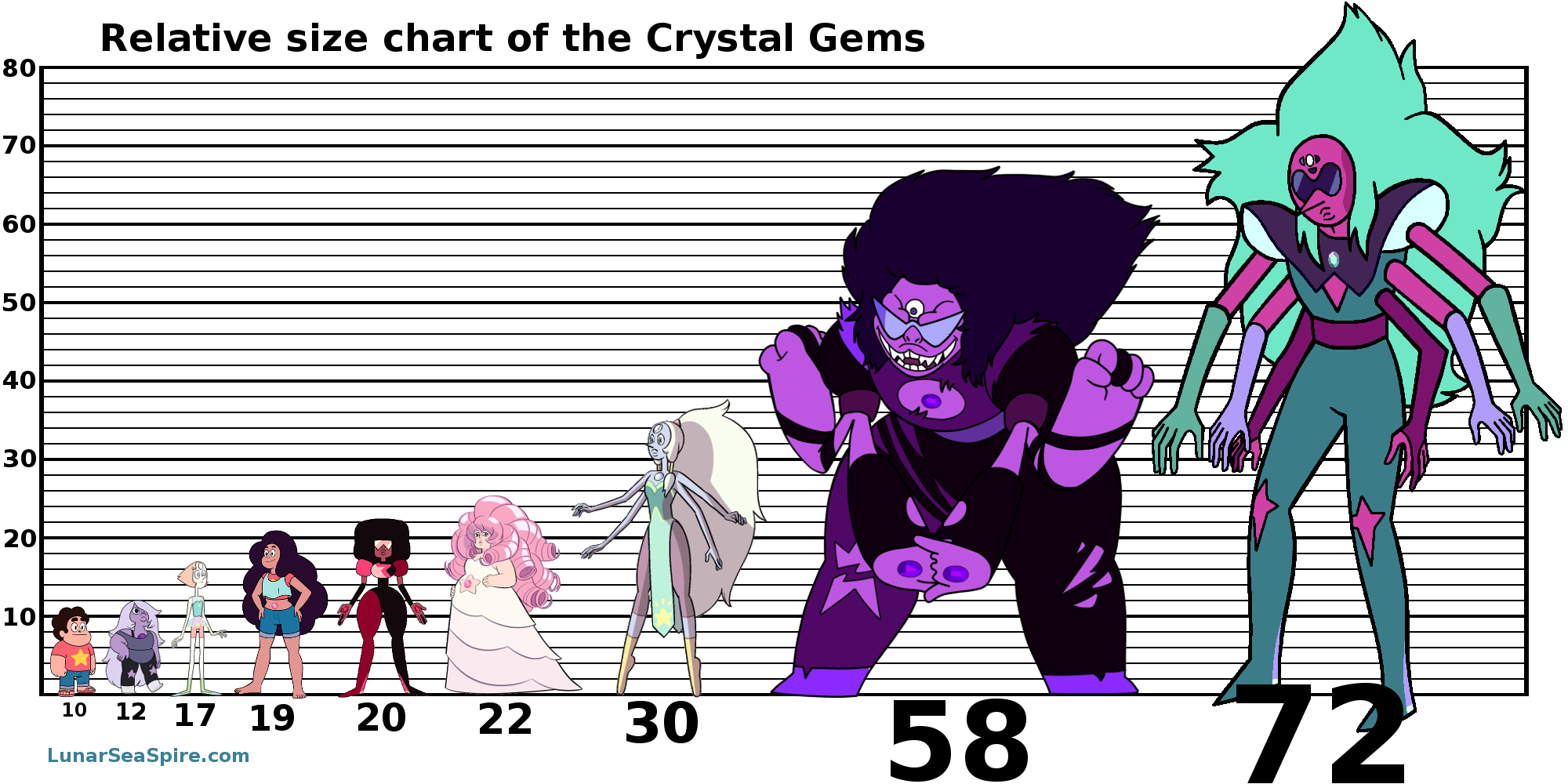 A relative size chart of the Crystal Gems » The Lunar Sea Spire